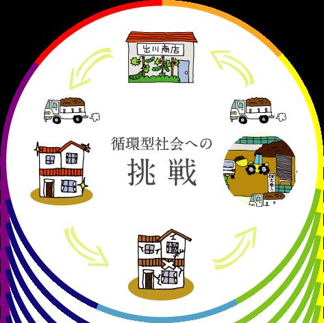 循環型社会への挑戦